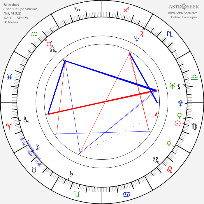 Christopher Robin Hood - Astrology Natal Birth Chart