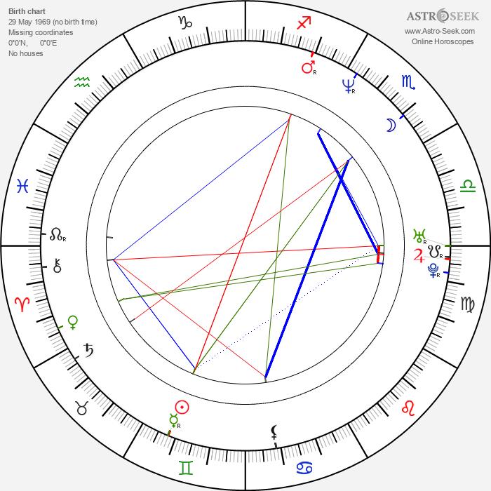 Christopher Robin Miller - Astrology Natal Birth Chart