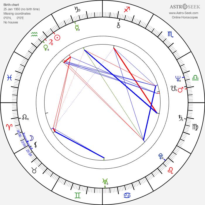 Christopher Ryan - Astrology Natal Birth Chart