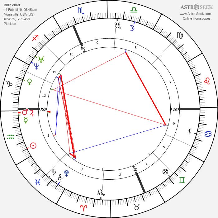 Christopher Sholes - Astrology Natal Birth Chart