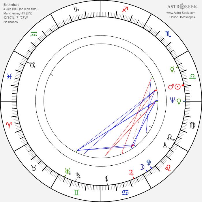 Christopher Stone - Astrology Natal Birth Chart
