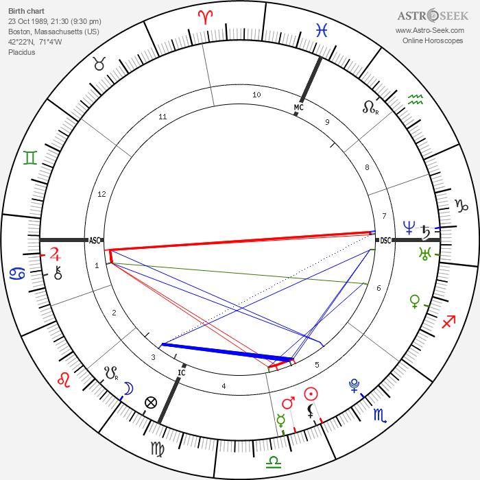 Christopher Stuart - Astrology Natal Birth Chart