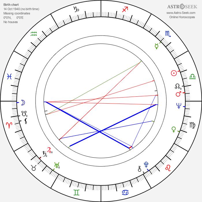 Christopher Timothy - Astrology Natal Birth Chart