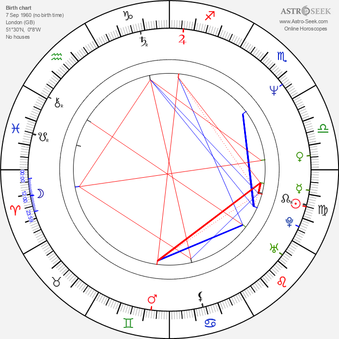 Christopher Villiers - Astrology Natal Birth Chart