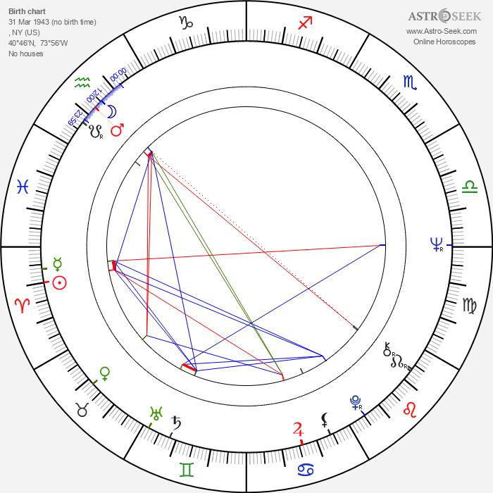 Christopher Walken - Astrology Natal Birth Chart