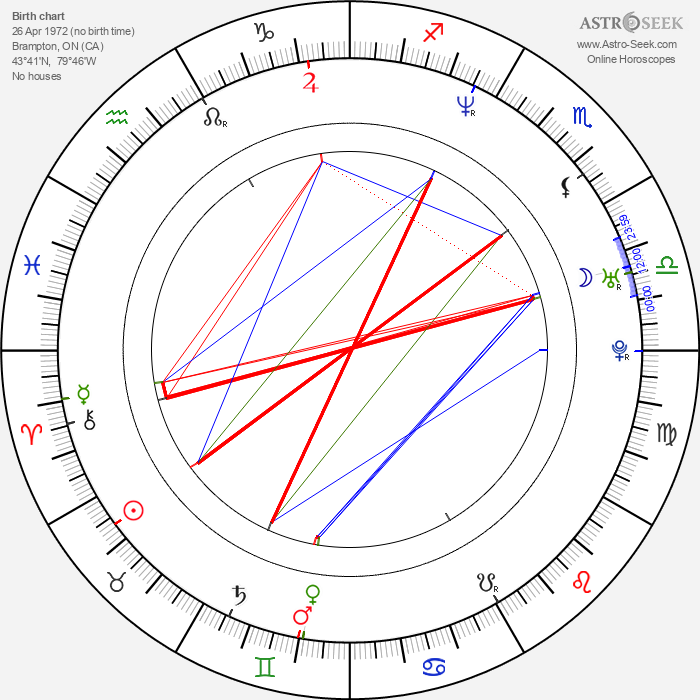 Christopher Warre Smets - Astrology Natal Birth Chart