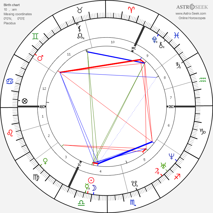Christophorus Buys Ballot - Astrology Natal Birth Chart