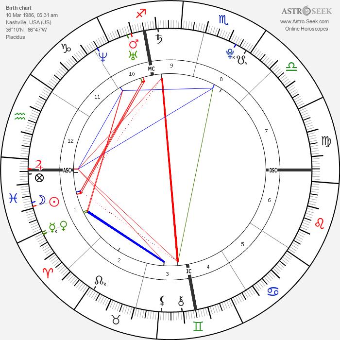 Christos James Gatzimos - Astrology Natal Birth Chart