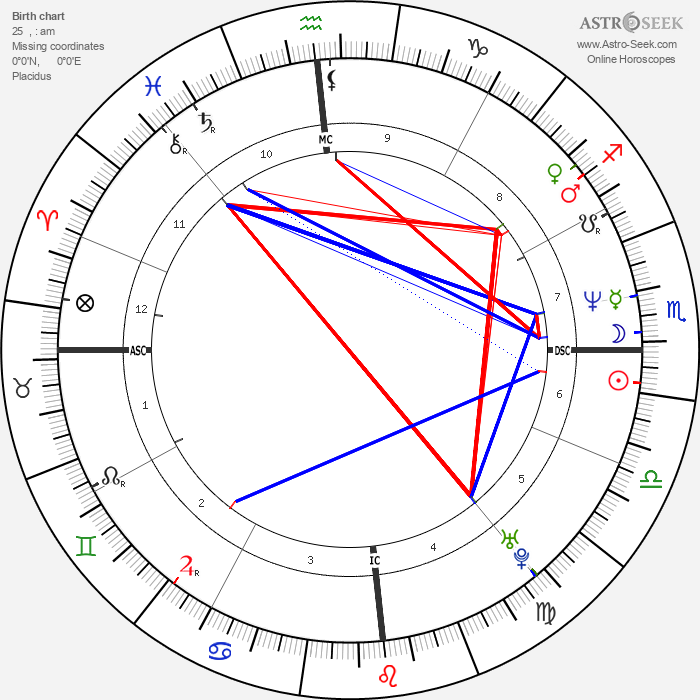Christos Tsiolkas - Astrology Natal Birth Chart