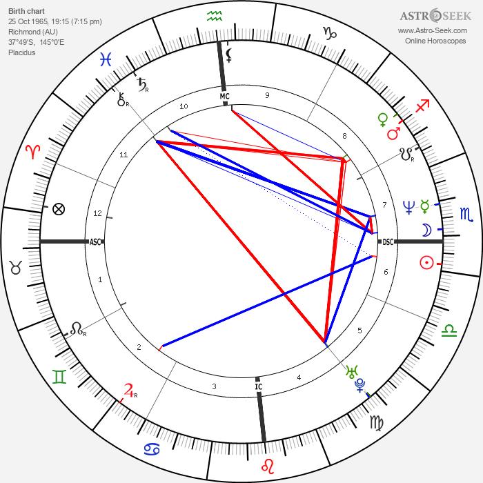 Christos Tsiolkas - Astrology Natal Birth Chart