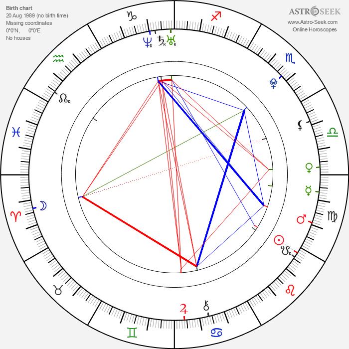 Christy Alvarado - Astrology Natal Birth Chart