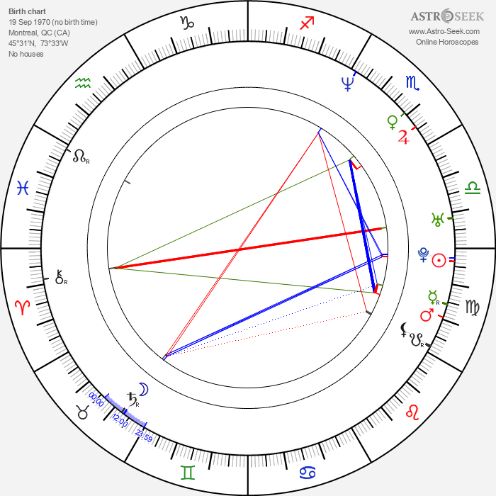 Christy Chung - Astrology Natal Birth Chart