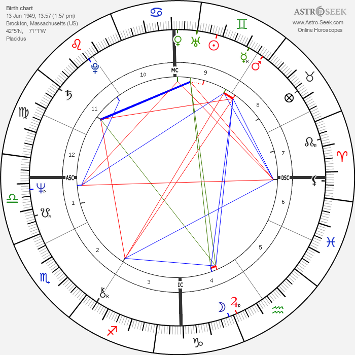 Christy Mihos - Astrology Natal Birth Chart