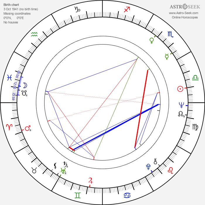 Chubby Checker - Astrology Natal Birth Chart
