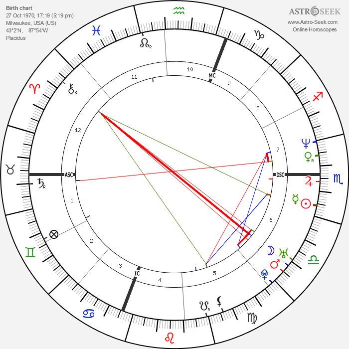 Chuck Belin - Astrology Natal Birth Chart