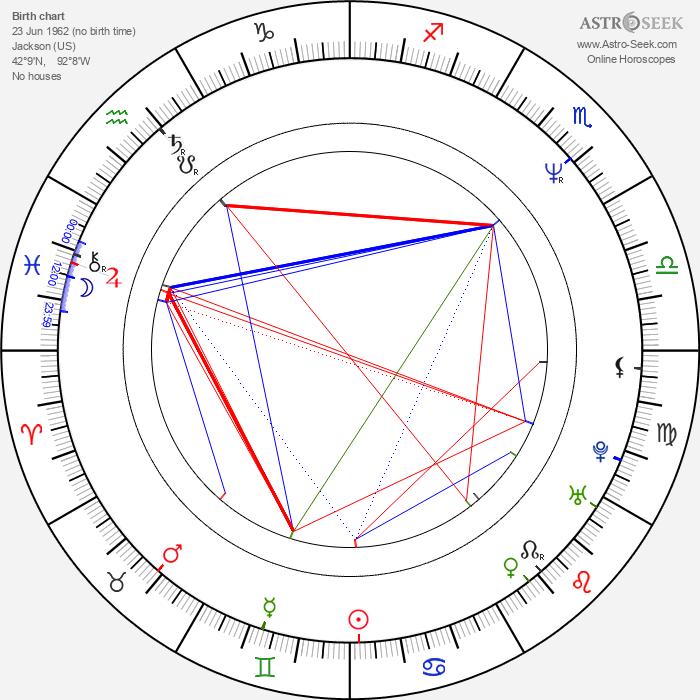 Chuck Billy - Astrology Natal Birth Chart