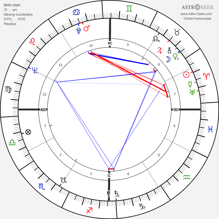 Chuck Blore - Astrology Natal Birth Chart