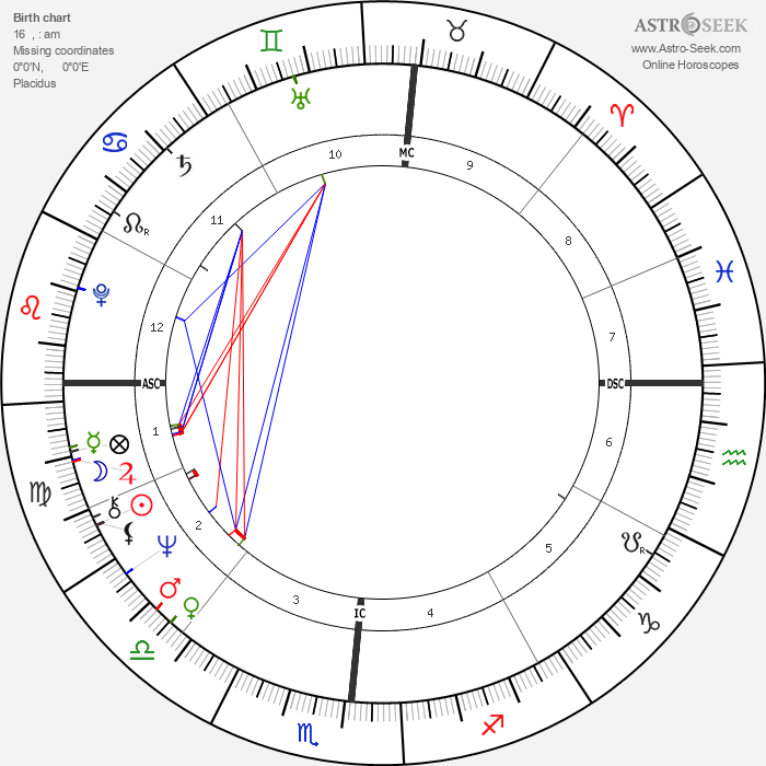 Chuck Brinkman - Astrology Natal Birth Chart