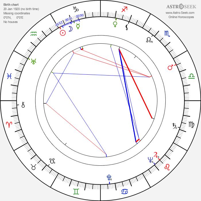 Chuck Hayward - Astrology Natal Birth Chart