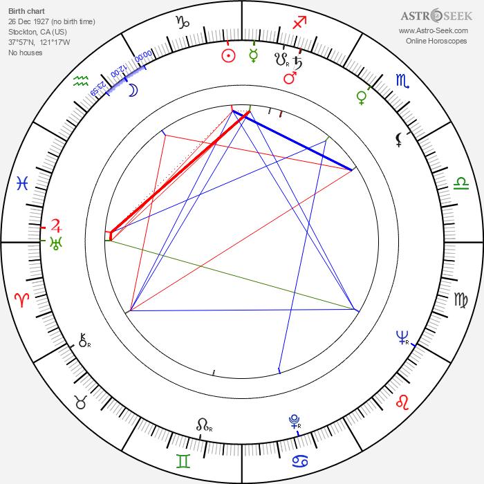 Chuck Hicks - Astrology Natal Birth Chart