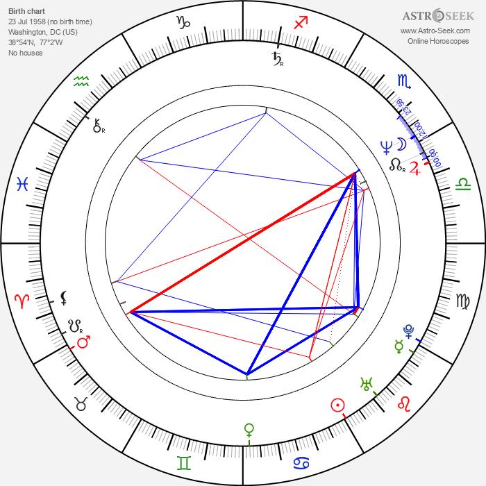 Chuck Jeffreys - Astrology Natal Birth Chart