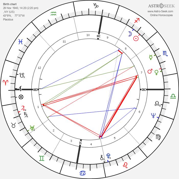 Chuck Mangione - Astrology Natal Birth Chart