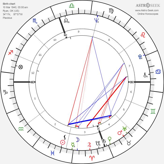 Chuck Norris - Astrology Natal Birth Chart