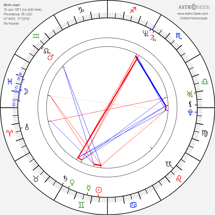 Chuck Palumbo - Astrology Natal Birth Chart