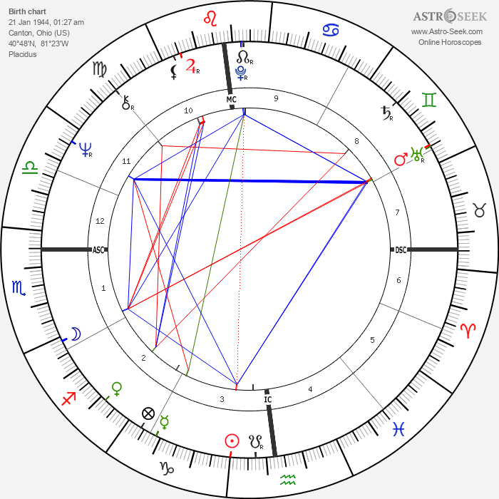 Chuck Stewart - Astrology Natal Birth Chart
