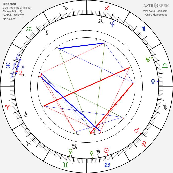 Chuck Vail - Astrology Natal Birth Chart