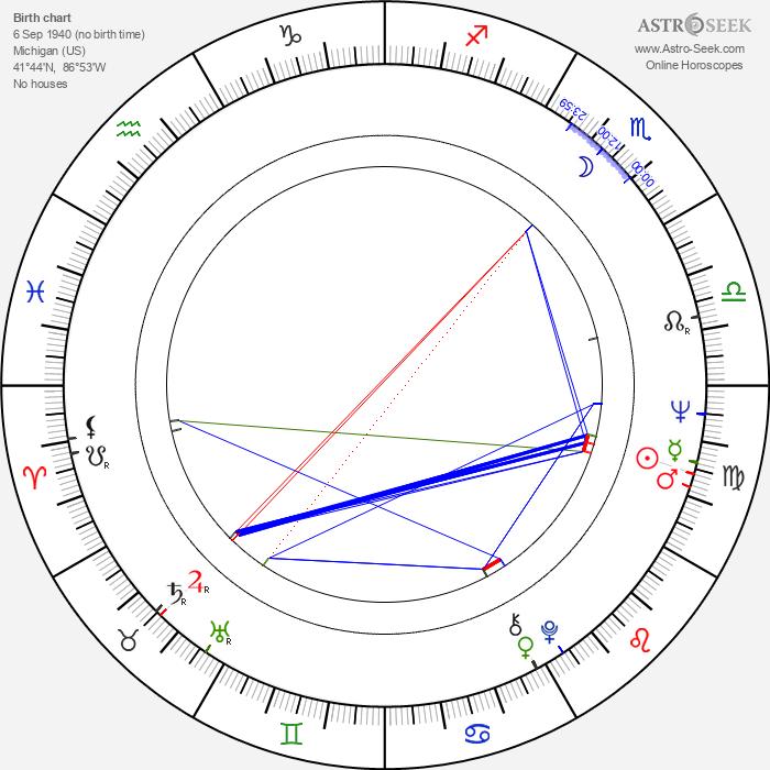 Chuck Vincent - Astrology Natal Birth Chart