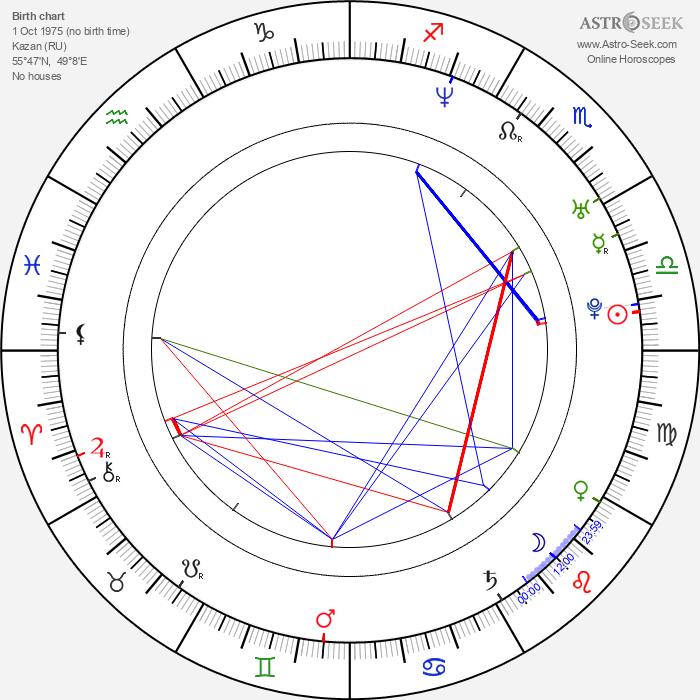 Chulpan Khamatova - Astrology Natal Birth Chart