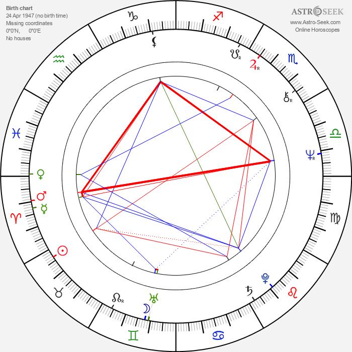 Chung Ting - Astrology Natal Birth Chart