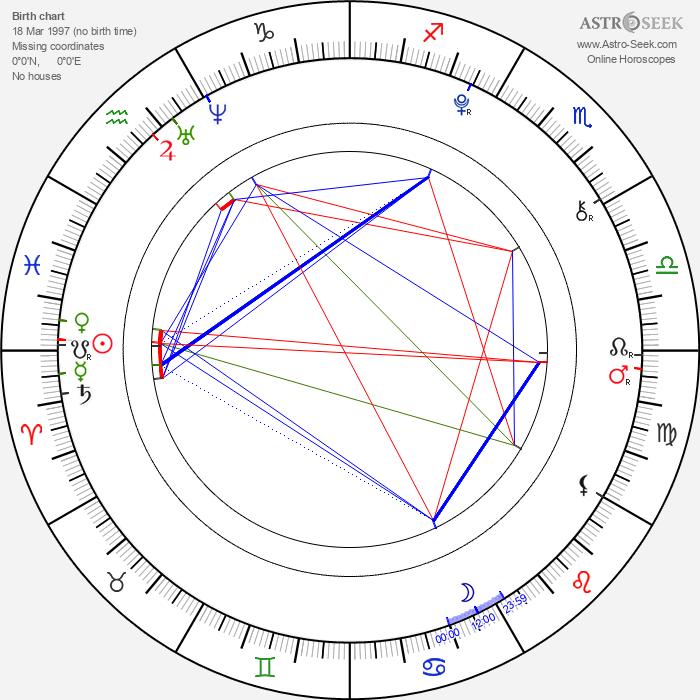 Ciara Bravo - Astrology Natal Birth Chart