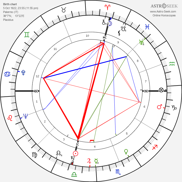 Ciccio Ingrassia - Astrology Natal Birth Chart