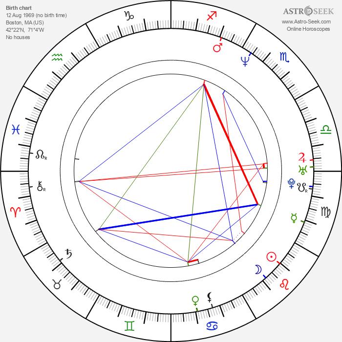 Cindy Baer - Astrology Natal Birth Chart