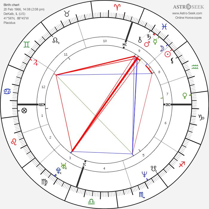 Cindy Crawford - Astrology Natal Birth Chart