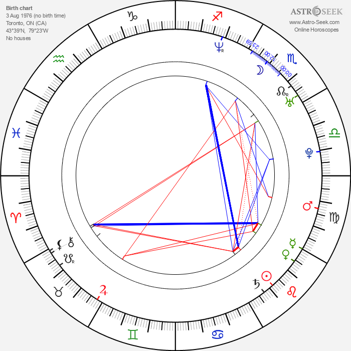 Cindy Dolenc - Astrology Natal Birth Chart