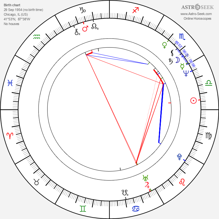 Cindy Morgan - Astrology Natal Birth Chart