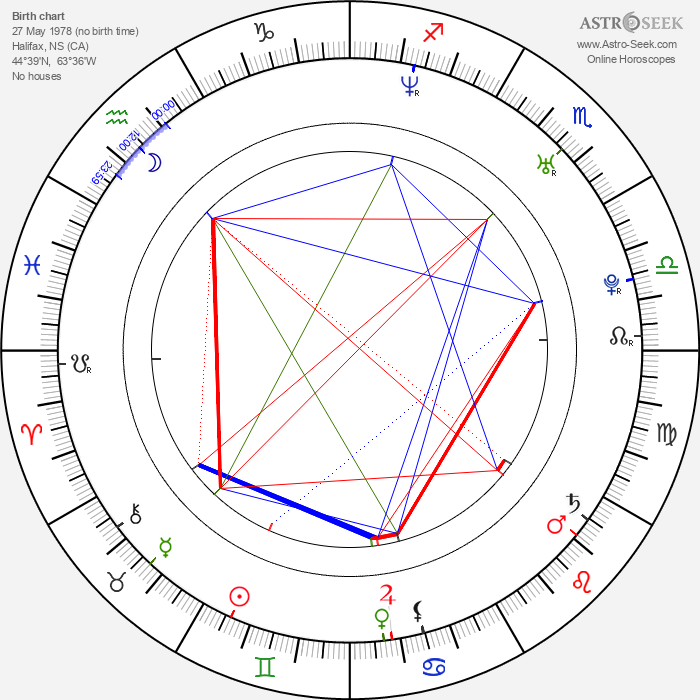 Cindy Sampson - Astrology Natal Birth Chart