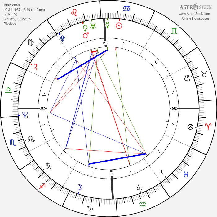 Cindy Sheehan - Astrology Natal Birth Chart