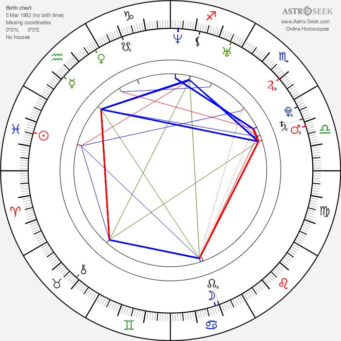 Cinthia Moura - Astrology Natal Birth Chart