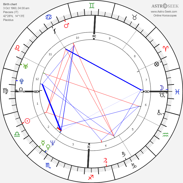 Cinzia de Ponti - Astrology Natal Birth Chart