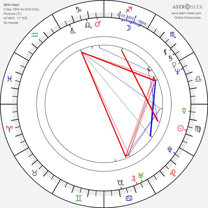 Cinzia Th. Torrini - Astrology Natal Birth Chart