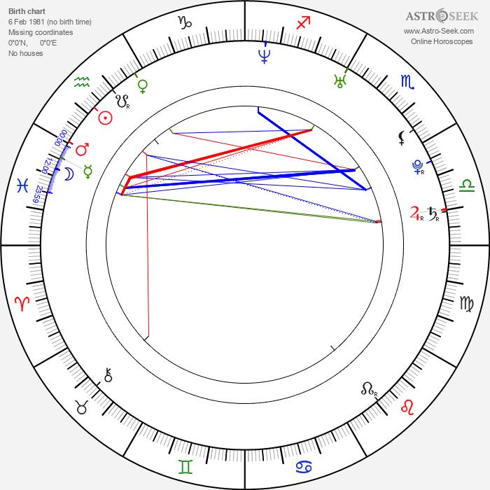Ciro Guerra - Astrology Natal Birth Chart