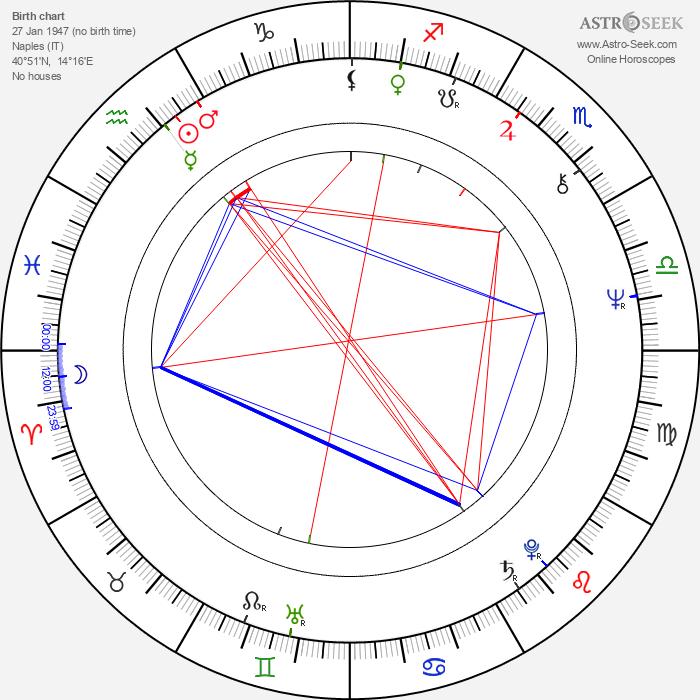 Ciro Ippolito - Astrology Natal Birth Chart