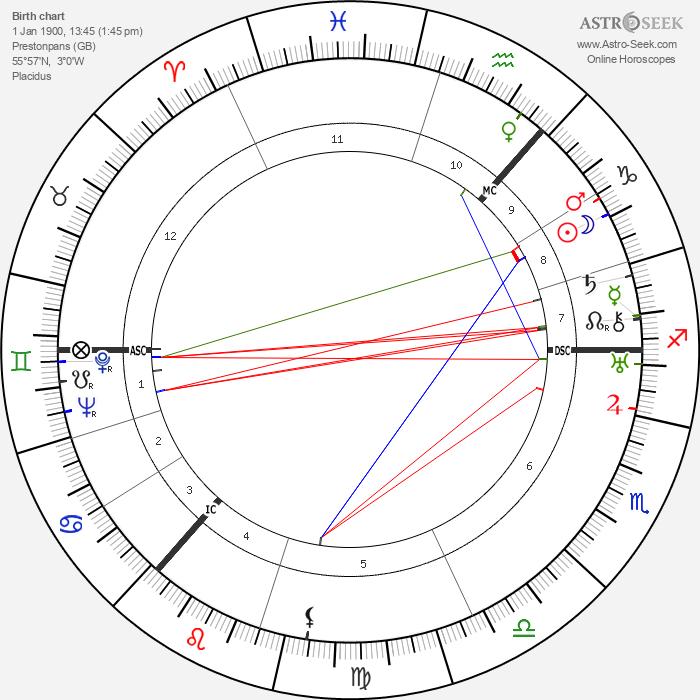 Cissy Cunningham - Astrology Natal Birth Chart