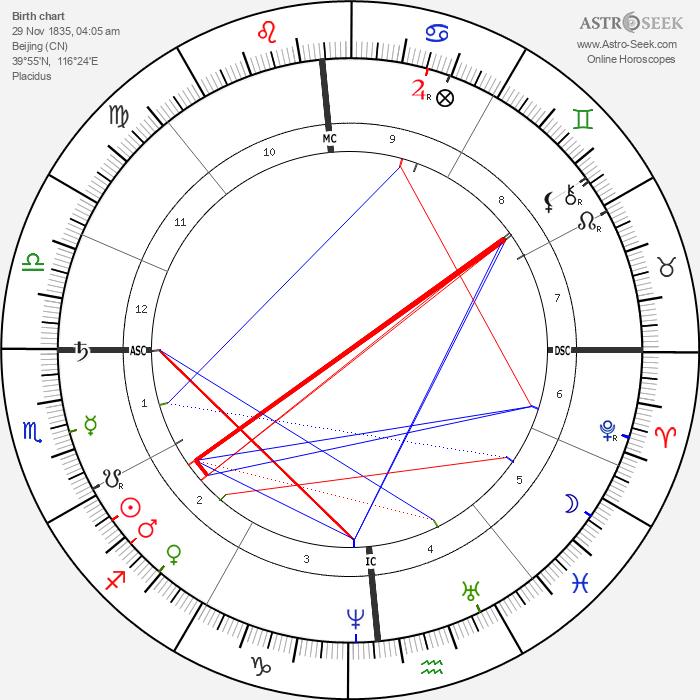 Cixi - Astrology Natal Birth Chart