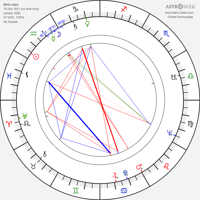 Claire Bloom - Astrology Natal Birth Chart