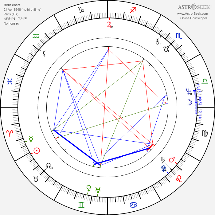 Claire Denis - Astrology Natal Birth Chart